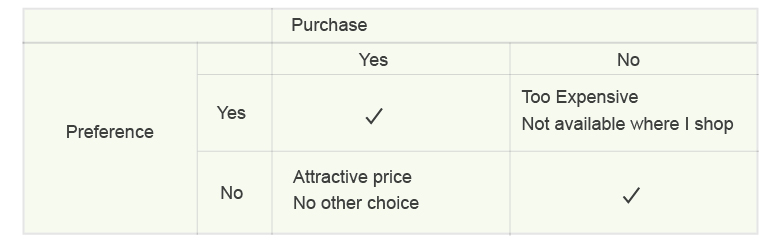 preference and purchase
